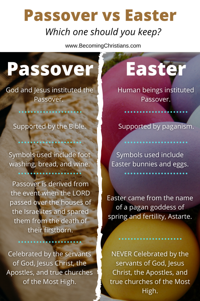 Difference between Passover and Easter