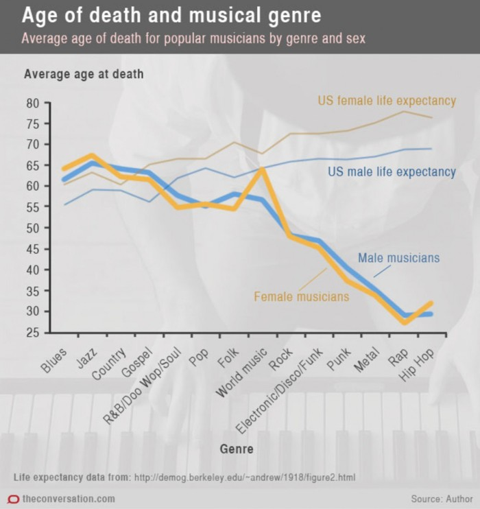 Age of Death and Musical Genre (graph)