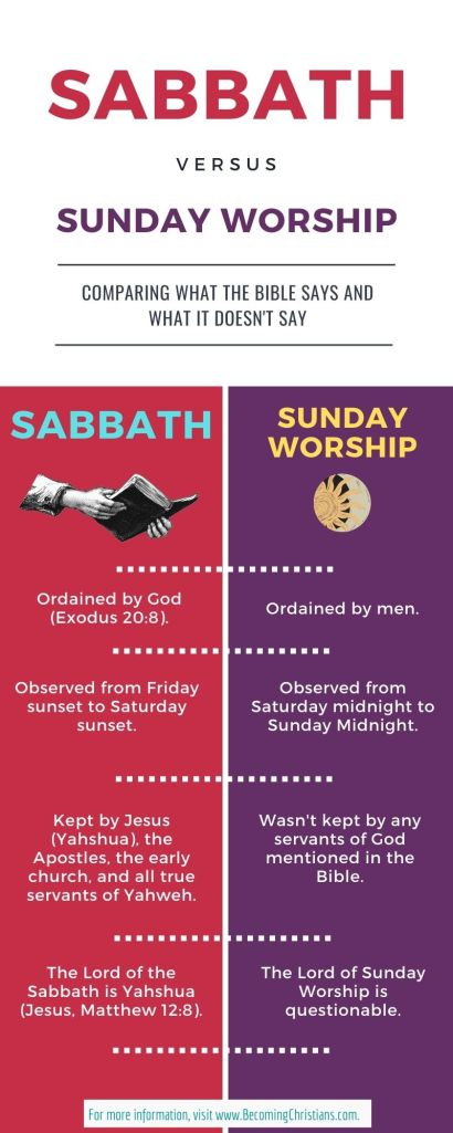 Difference between Sabbath and Sunday Worship.